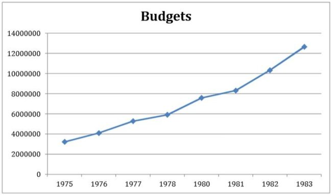 Funding for All Provincial Human Rights Programs (combined), 1975-1983